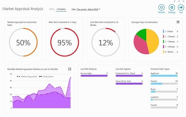 Market-Appraisal-Analysis-Dashboard