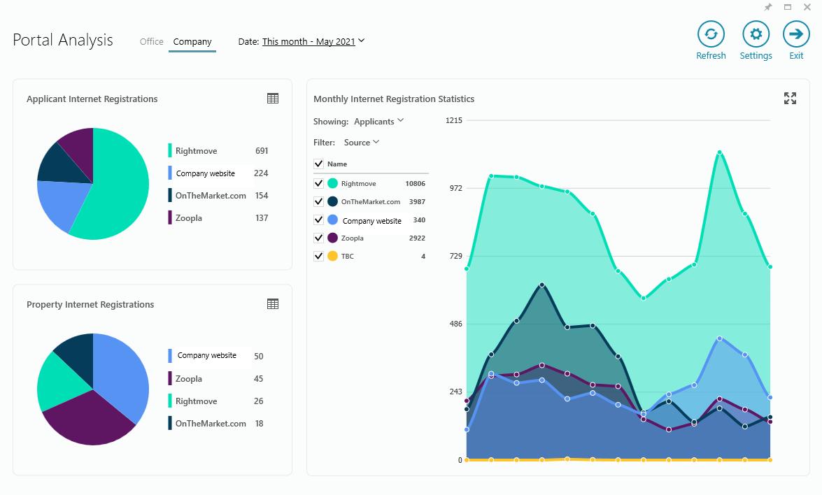 Portal Analysis 1
