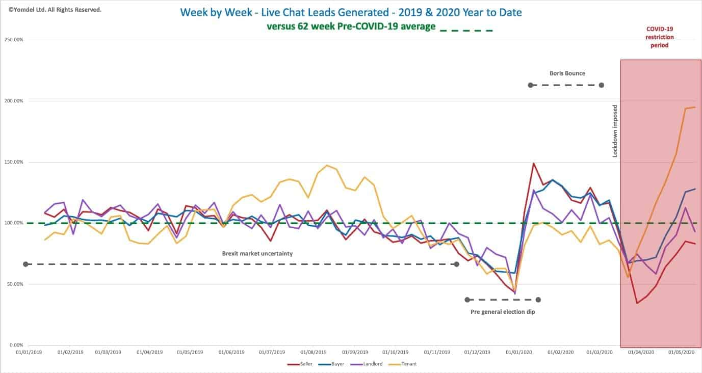 week-by-week-chat-leads-generated